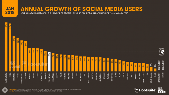 Chart showing annual growth of social media users worldwide between Jan 2017 and Jan 2018