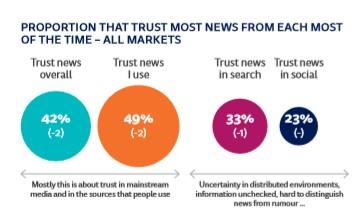 Graphic illustrating trust in news